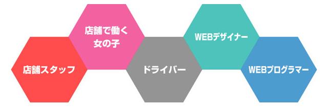 募集職種。店舗スタッフ、店舗で働く女の子たち、アルバイトドライバースタッフ、WEBデザイナー、WEBプログラマー